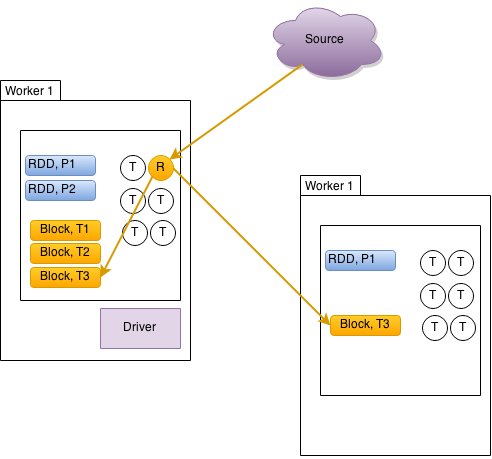 Spark Streaming with Kafka & HBase Example – henning