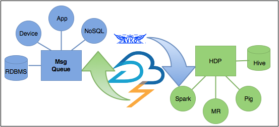 Storm Enterprise Data Architecture