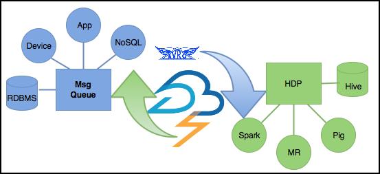 Storm Enterprise Data Architecture