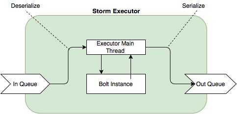 Storm Executor